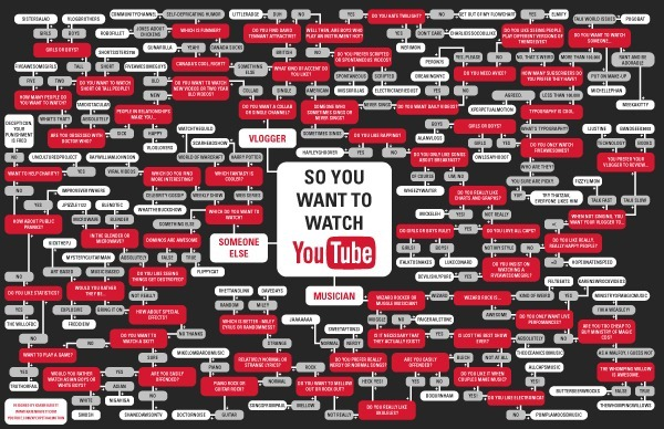 youtubeflowchart_final_small