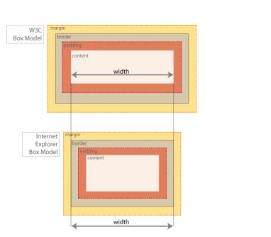 Comparison of the W3C Box-Model with the Internet Explorer Box-Model