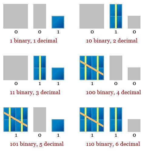Base Converting and Binary Operators 3