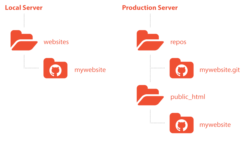 A visual file structure example we'll be using in this tutorial.