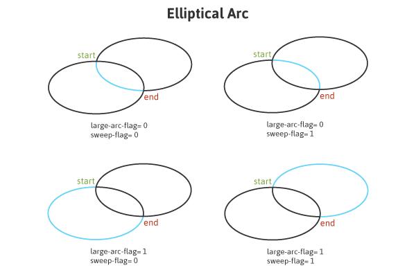 Elliptical Arc