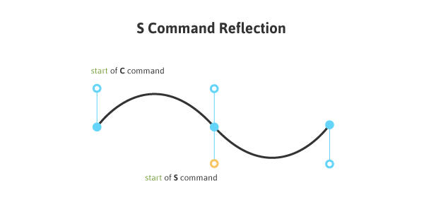 S Command Reflection