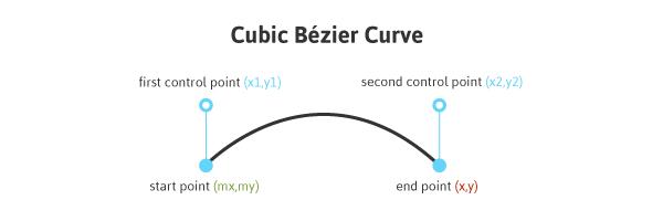 Cubic Bézier