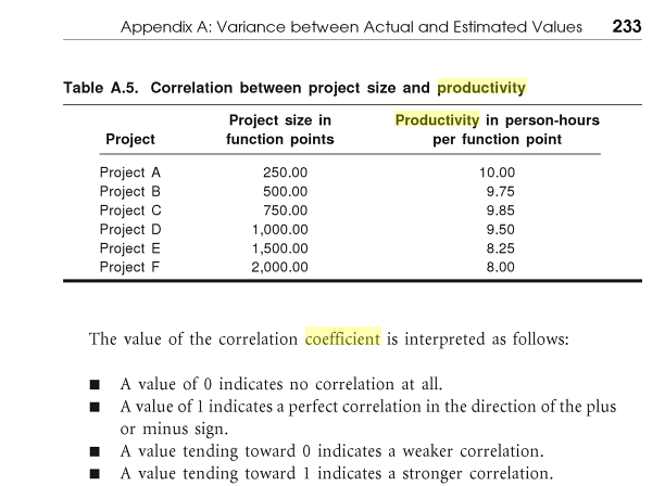 A chart showing the decrease in a productivity coefficient as the size of a project increases.