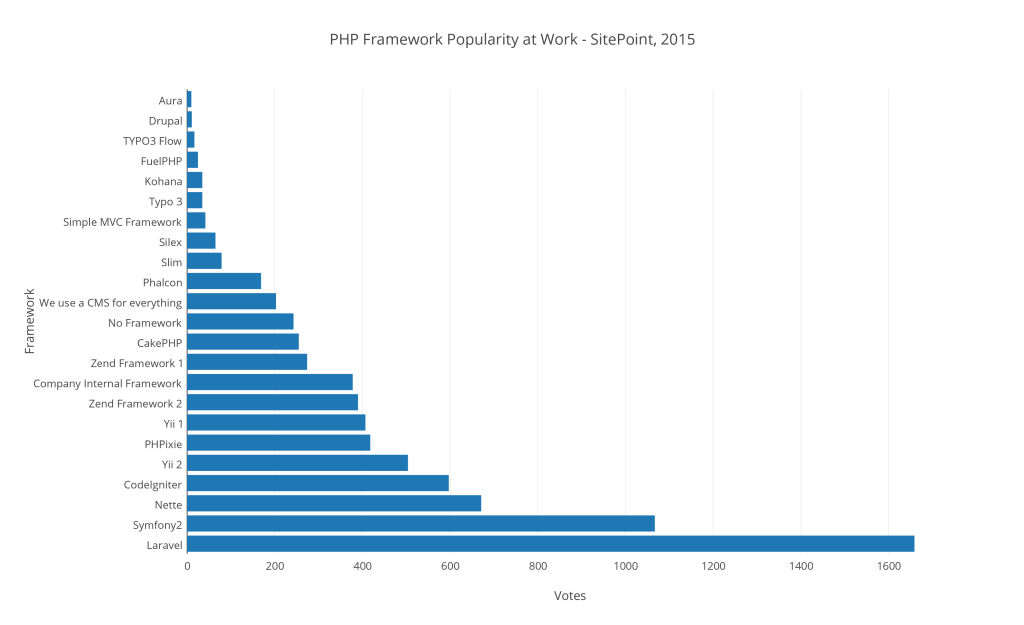 php_framework_popularity_at_work_-_sitepoint2c_2015