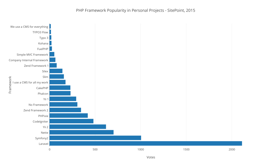php_framework_popularity_in_personal_projects_-_sitepoint2c_2015