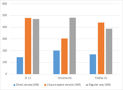 A chart showing that between closure space and regular way, only Chrome has slightly better results for closure space version