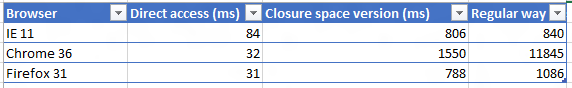 Browser performance table showing the closure space version is nearly always faster than the regular version