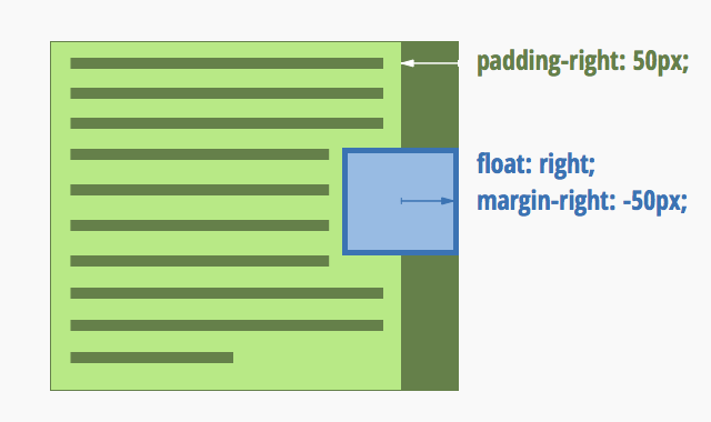 3 Things (Almost) No One Knows About CSS