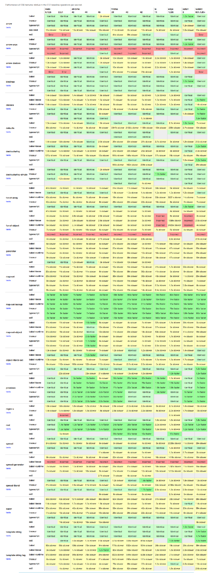 A report shows the performance of ES6 features relative to the ES5 baseline operations per second.