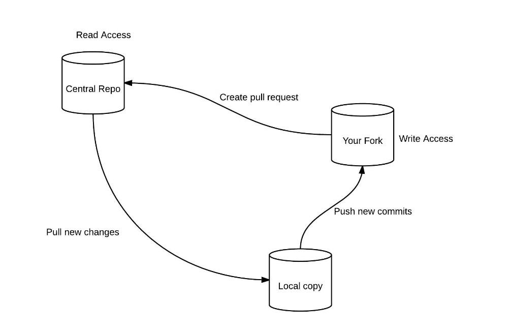 GitHub Workflow