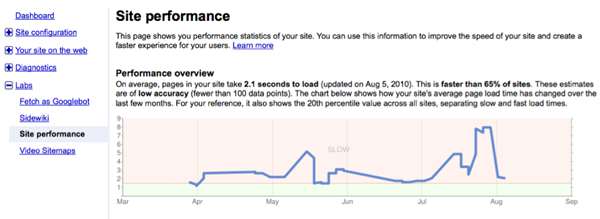 Site performance overview