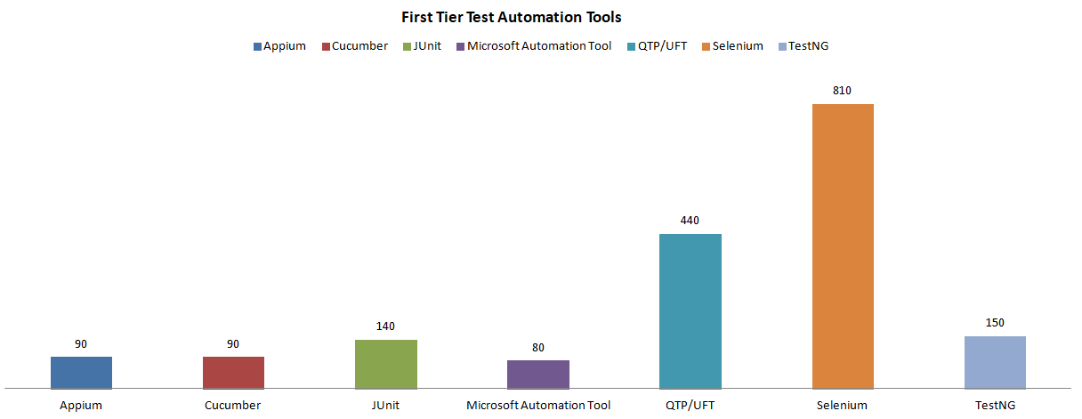 First Tier Test Automation Tools