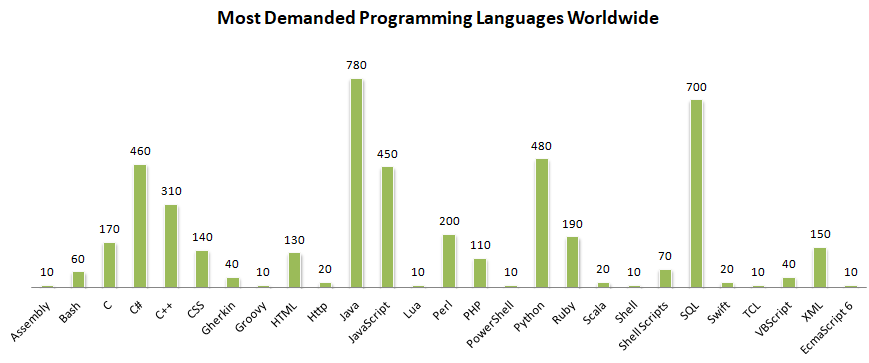 Most Demanded Programming Languages Worldwide