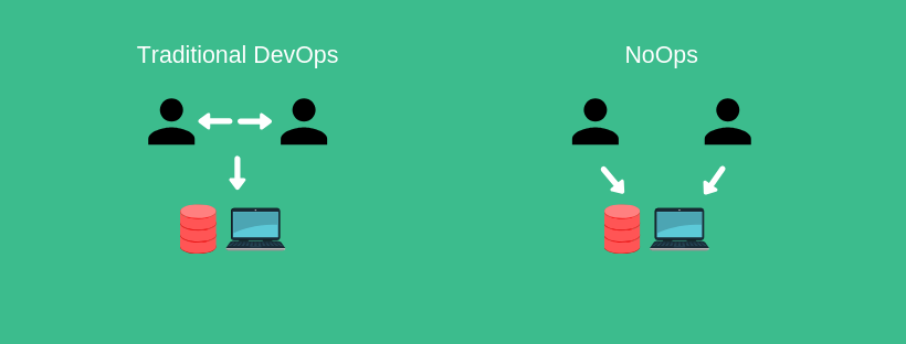 Traditional DevOps vs NoOps