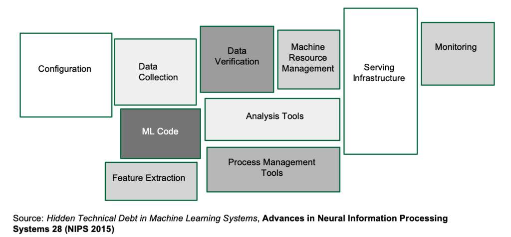 The scope of machine learning