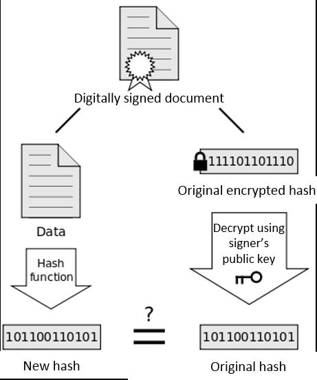 signature verification